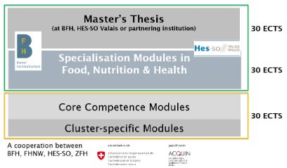 Aufbau des Master-Studiums Food, Nutrition and Health