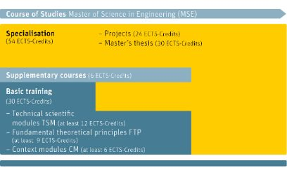 Course of studies Master of Science in Engineering BFH