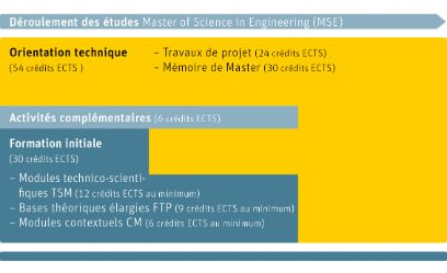 Plan d'études Master of Science in Engineering BFH