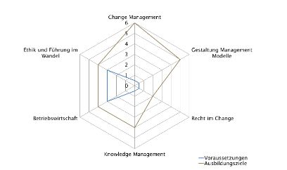 CAS | Change Management